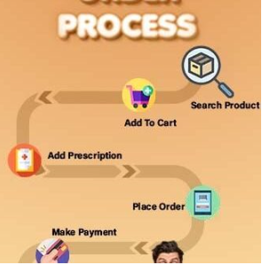 Easy-Order-Process